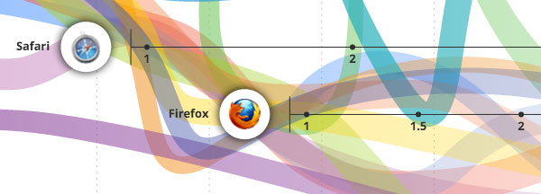 evolution-of-the-web